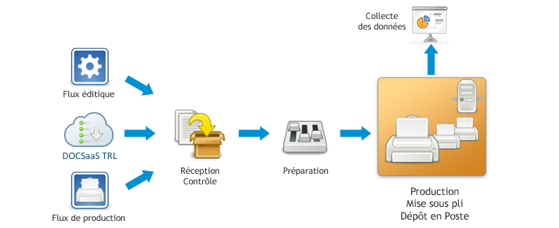 DOCSaaS Production - De la réception à la production des flux d'impression