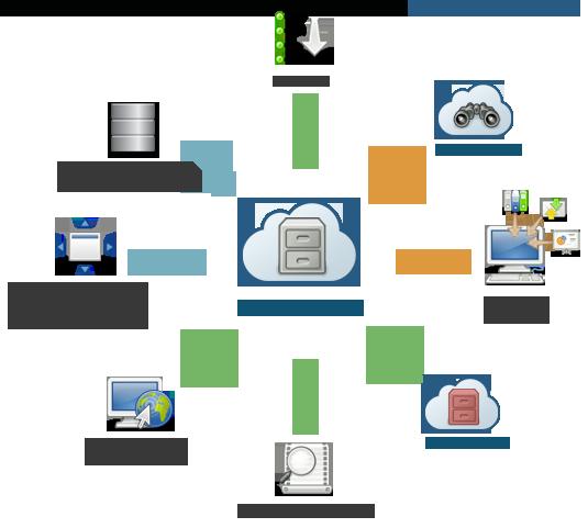 DOCSaaS GED – Classez, gérez et stockez au format numérique les documents reçus et produits quotidiennement