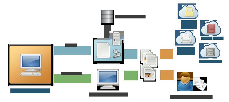 DOCSaaS Compo – Composition de documents en mode batch et interactif
