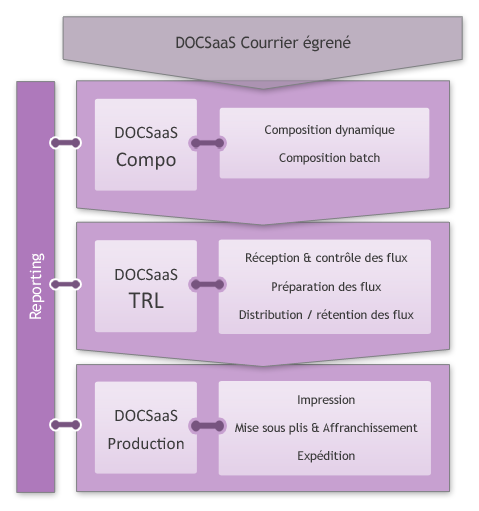 DOCSaaS Courrier – Composition, TRL, Production